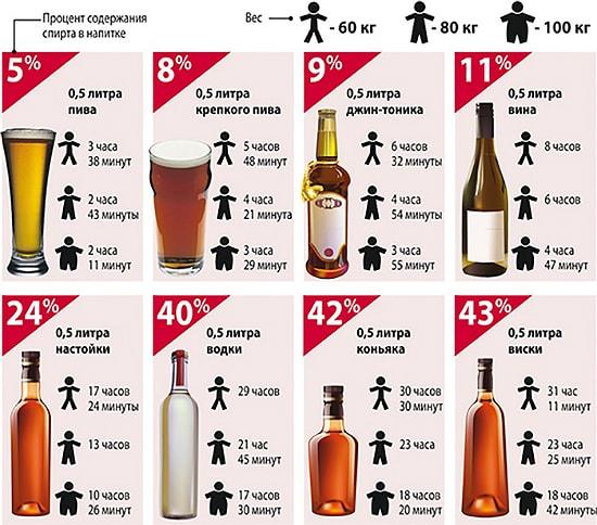 Соотношение промилле и выпитого алкоголя
