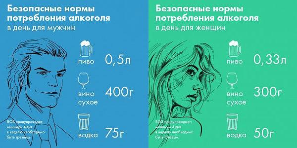 Выход алкоголя из организма таблица