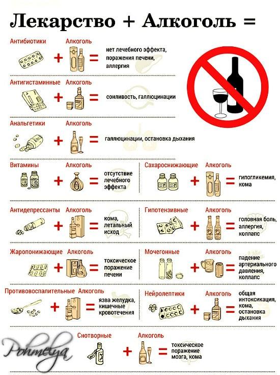 Гормональные таблетки и алкоголь