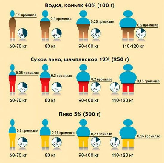 Количество промилле от выпитого таблица