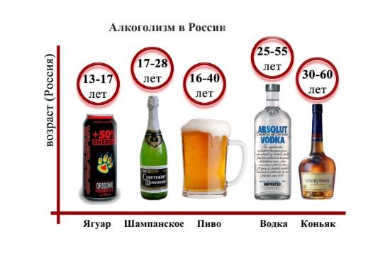 Алкоголизм, как явление, получил широкое распространение по всему Миру
