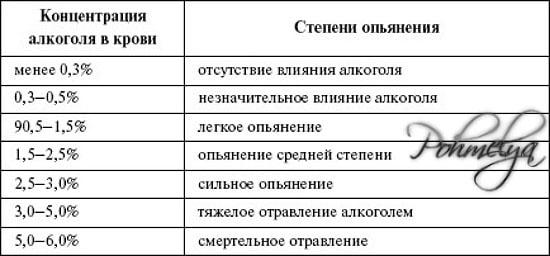 stepeni alkogolnogo otravlenia pohmelya v1043 min
