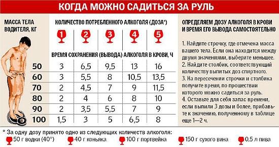 kogda saditsa za rul posle alkogolya tablica pohmelya b132 min