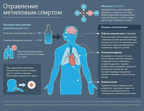 pervaya pomosh pri otravlenii syrogatnum alkogolem pohmelya n44 min