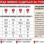 tablica alkogolya za rulem pohmelya b141 min