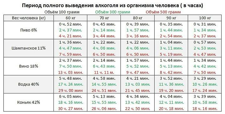 tablica vuvoda alkogolya s organizma pohmelya b129 min