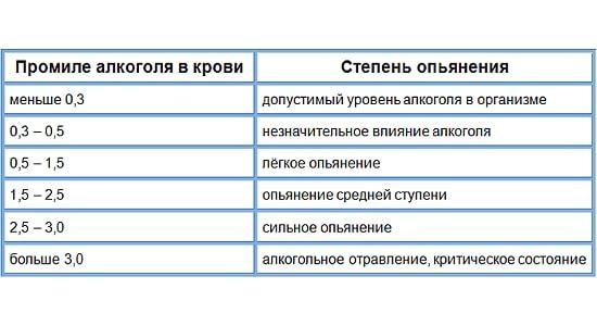 alkogolnoe opyanenie pohmelya r3 min