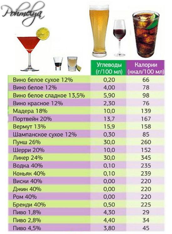 kaloriynost alkogolnuh napitkov pohmelya n533 min