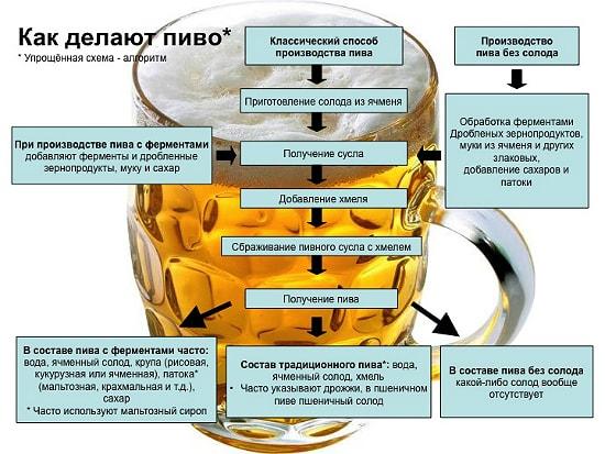 prigotovlenie piva pohmelya n332 min