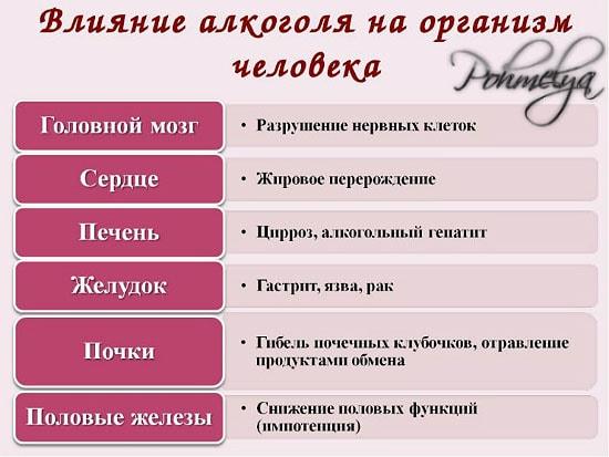 vlianie alkogolya na organizm cheloveka pohmelya n503 min