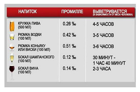 vodka v promille pohmelya r4 min