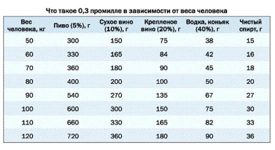 tablica dopystimuh doz alkogolya dla voditela pohmelya v1463 min