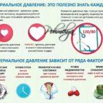 arterialnoe davlenie pohmelya v2131 min
