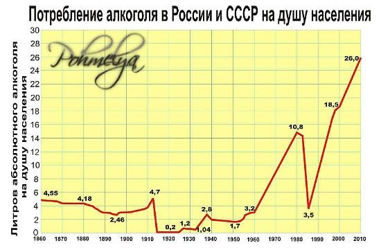 istoria alkogolizma v rossii pohmelya v2176 min