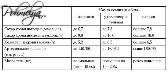 Анализ на сахар в крови