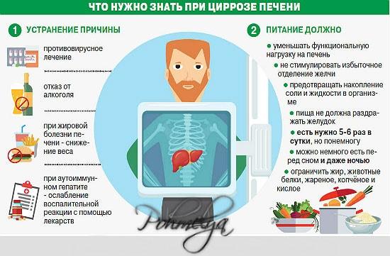 Цироз печінки сколько живут