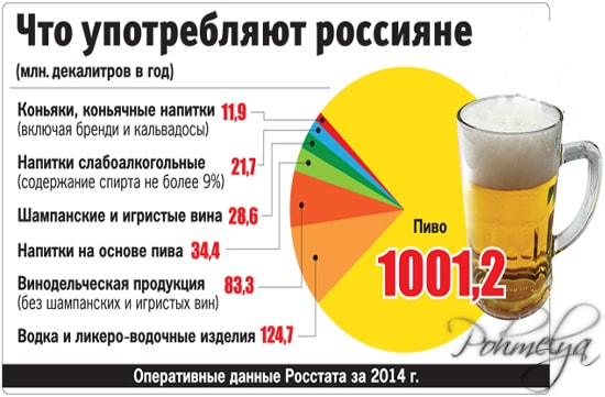 статистика алкоголизма
