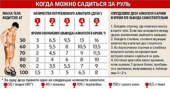 Таблица количества алкоголя в промилле для человека