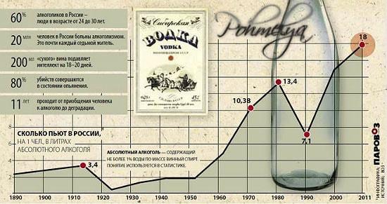 statistika alkogolizma v rossii pohmelya v1652 min