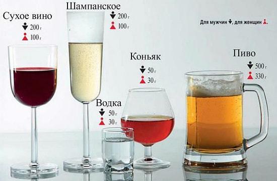 recomendovanue dozu alkogolya pohmelya b122 min