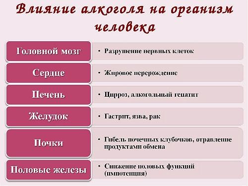 vlianie alkogolya na organizm pohmelya b117 min