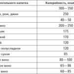 kaloriynost alkogolya pohmelya n341 min