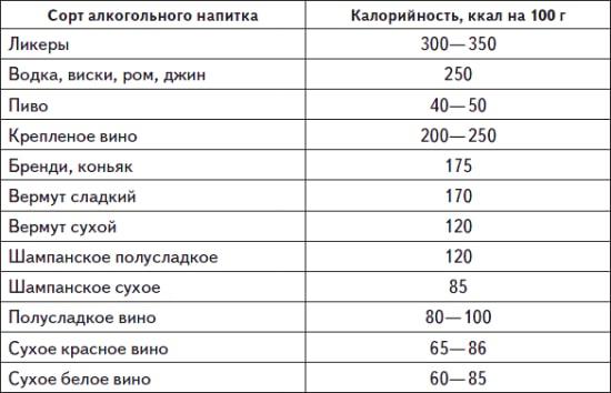 tablica kaloriynosti alkogolya pohmelya n452 min