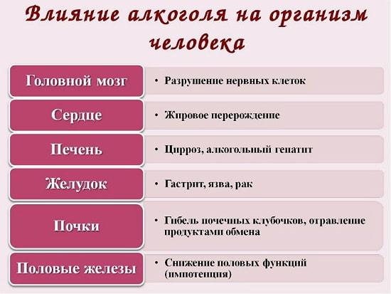vlianie alkogolya na organizm pohmelya b292 min