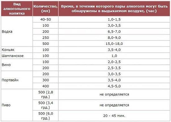 tablica alkogolya i vremeni obnaruzheniya v vydykhaemom vozdukhe pohmelya n771 min