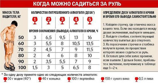 kogda saditsa za rul posle alkogolya pohmelya v1032 min