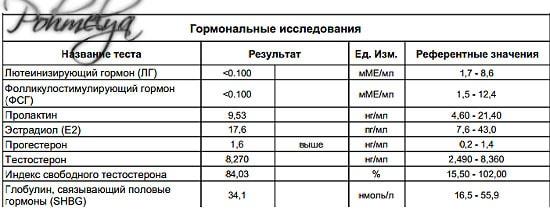analis krovi na gormonu pohmelya v2346 min
